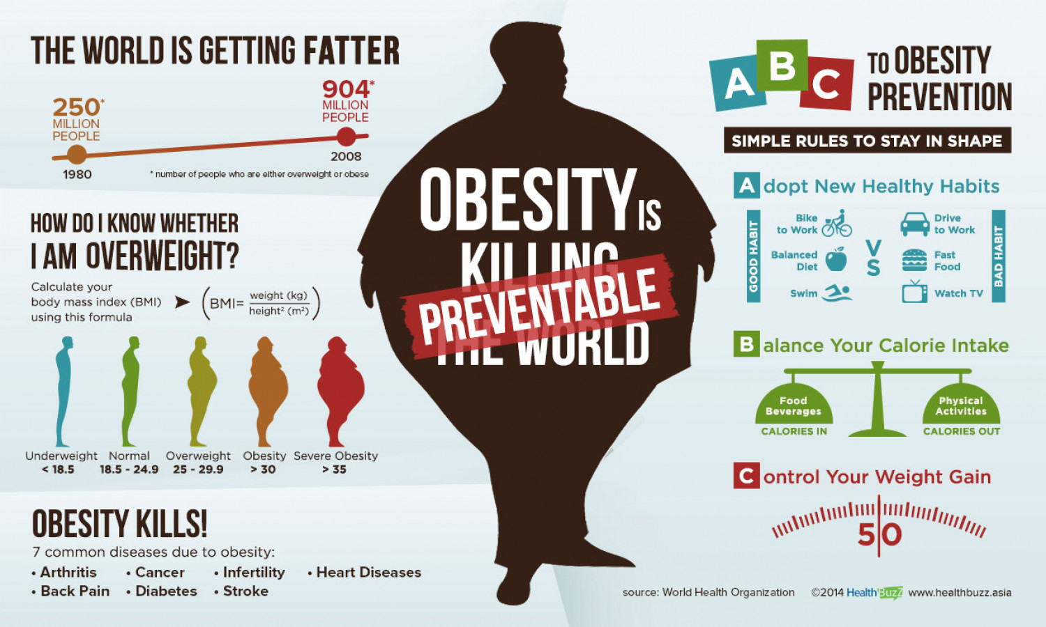 ABC to Obesity Prevention Infographic