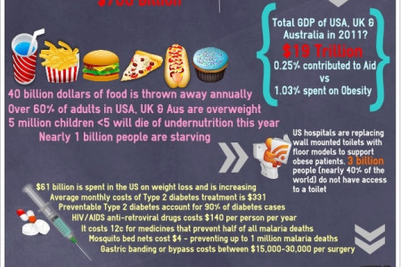 Obesity v Foreign Aid Infographic