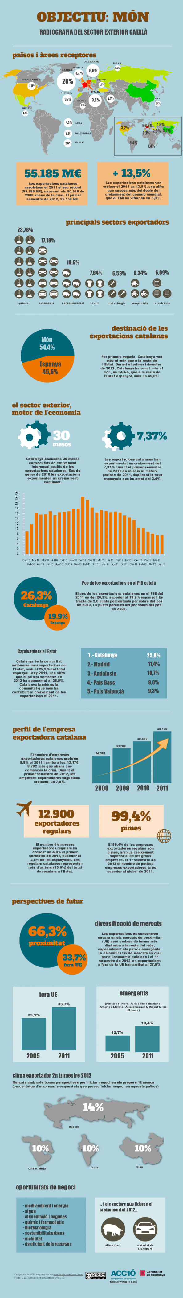 Objective: the world. Radiography of the Catalan foreign sector Infographic
