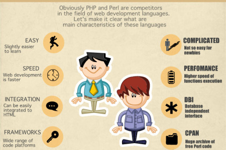 Objective analysis: PHP development or Perl development? Infographic