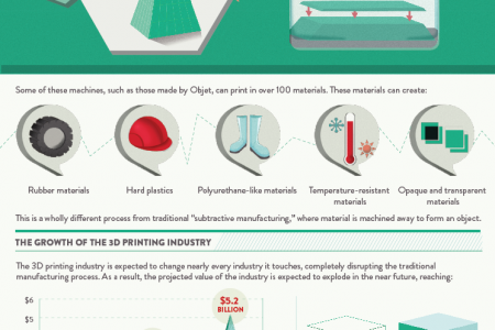 Objects on Demand: The Rise of the 3D Printing Revolution Infographic