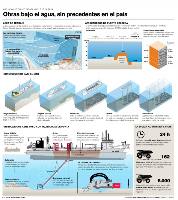 Obras bajo el agua, sin precedente en Costa Rica Infographic