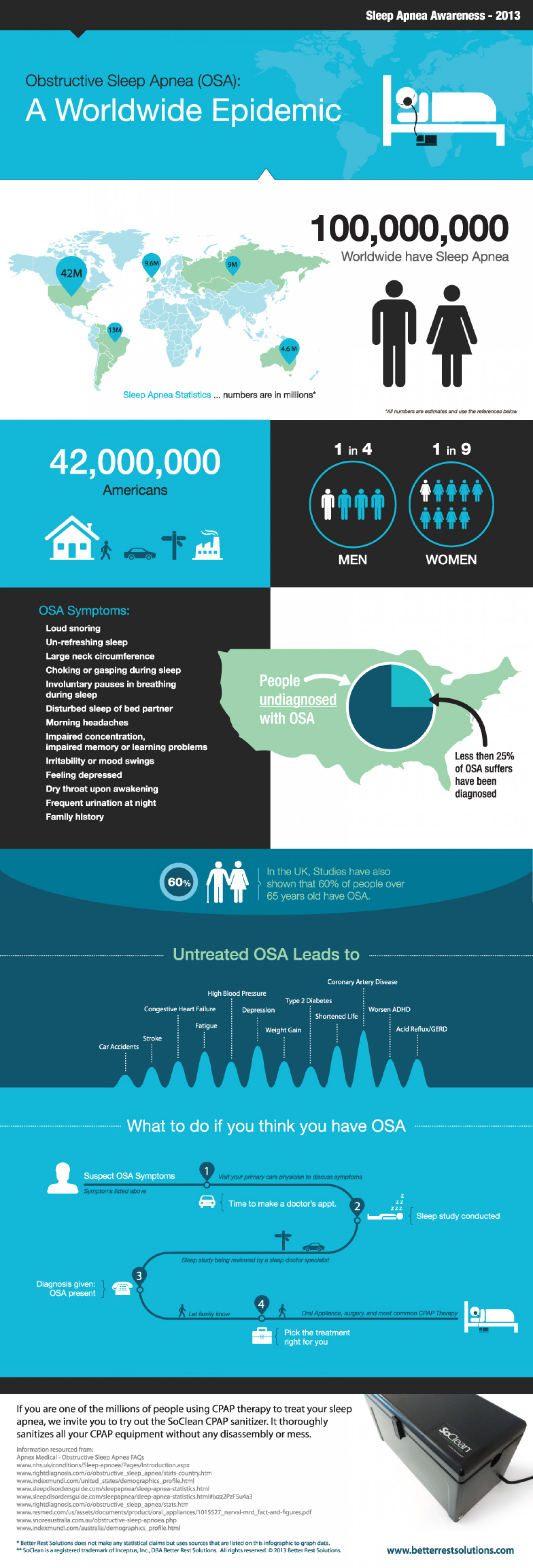 Obstructive Sleep Apnea - A Worldwide Epidemic Infographic