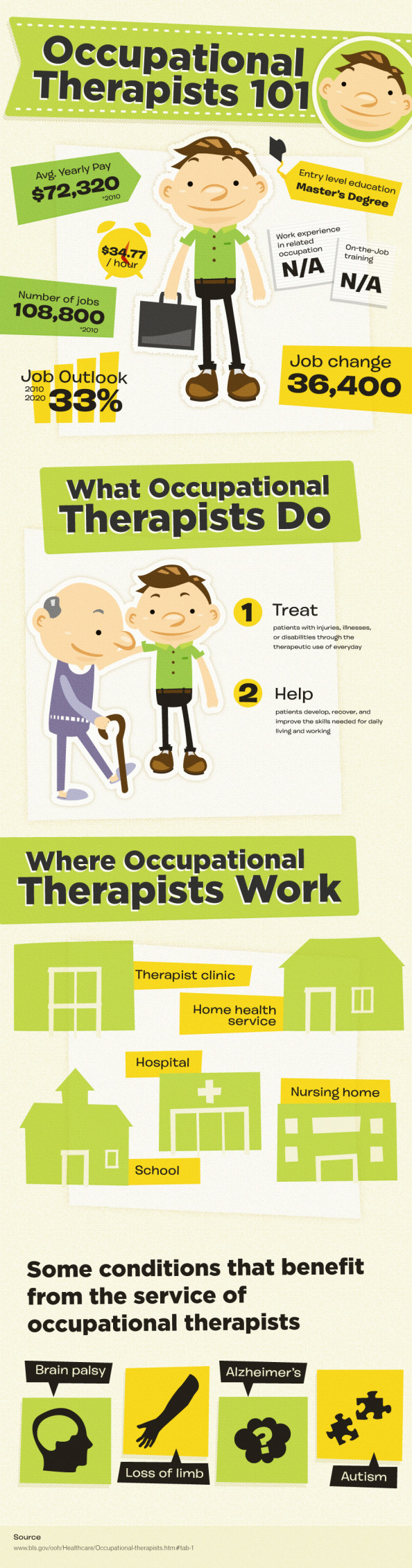 Occupational Therapists 101 Infographic