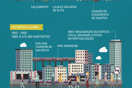 Occupy SP Infographic
