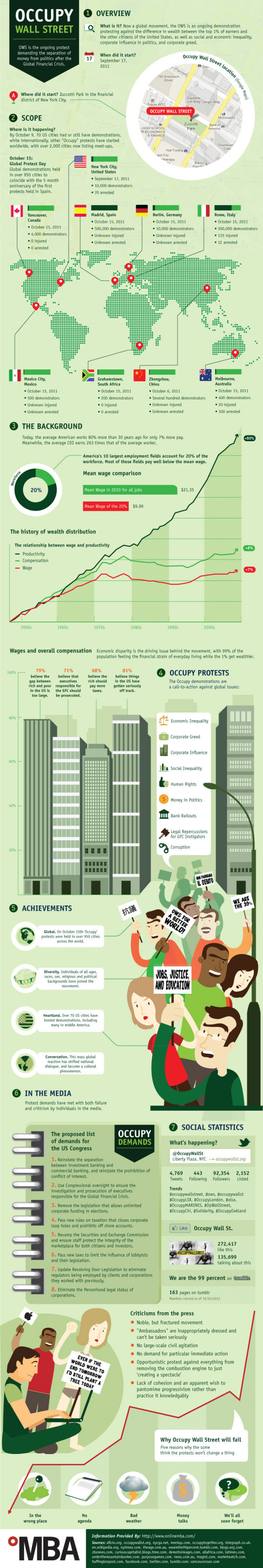 Occupy Wall Street: Overview, Scope & Background Infographic