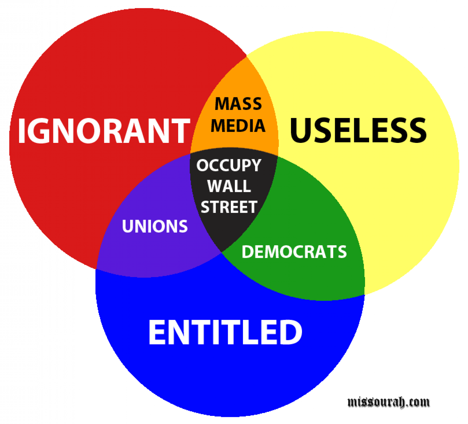 Occupy Wall Street Venn Infographic