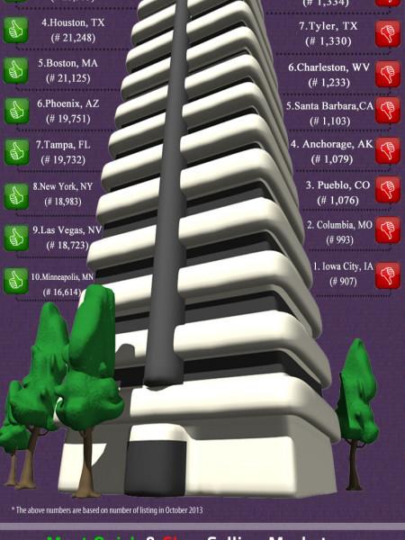 October 2013 Real Estate Data  Infographic