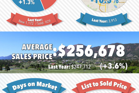 October 2014 Real Estate Report | Colorado Springs Market Statistics Infographic