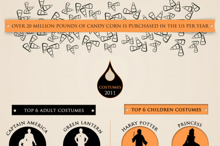 October 31st of Every Year: Halloween Infographic