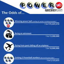 Odds at Powerball Infographic