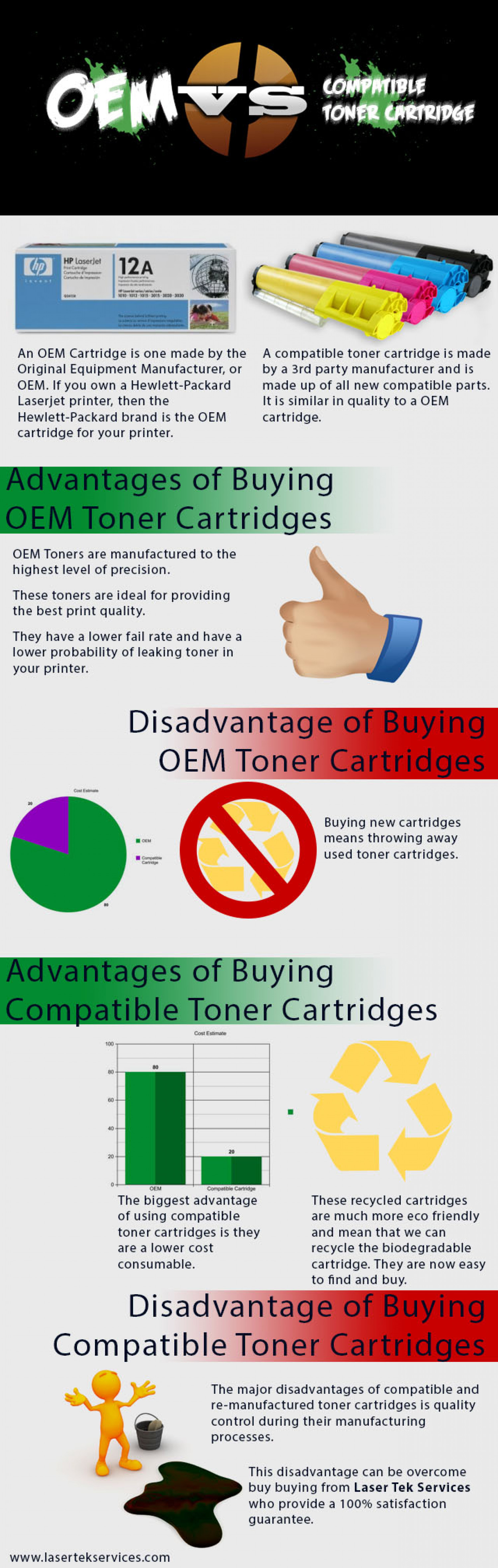 OEM VS. Remanufactured Toner Cartridges Infographic