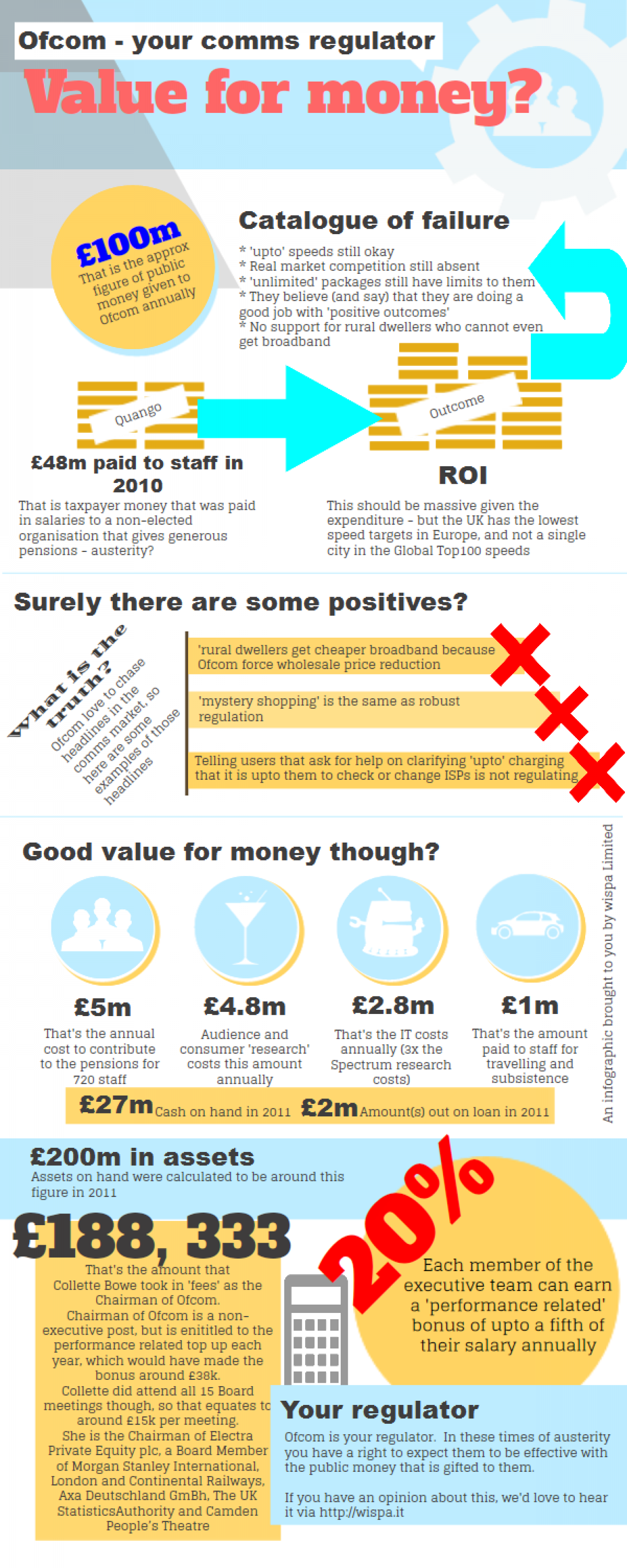 Ofcom - value for money? Infographic