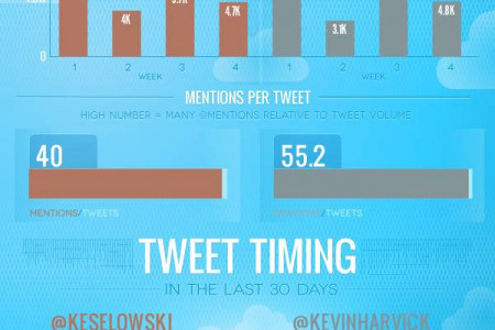 Off the track twitter battle: @keselowski vs. @kevinharvick Infographic