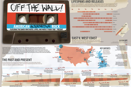 OFF THE WALL! Infographic