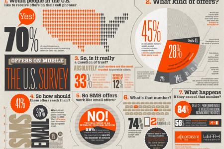 Offers On Mobile - The U.S. Survey Infographic