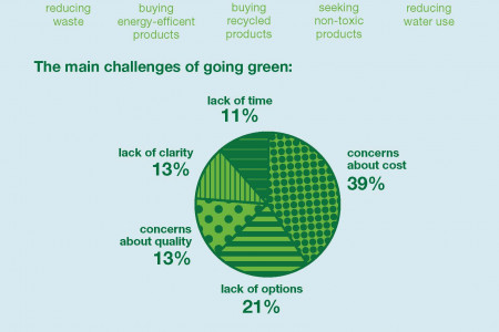 Office Depot Survey Finds Small Businesses Trying to Go Greener Infographic