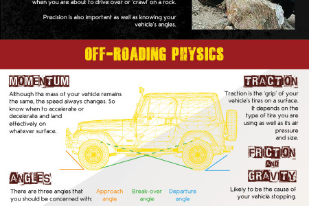 Off-roading 101: Enhance Your Off-Road Experience Infographic