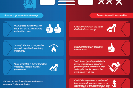 Offshore Banking vs. Local Banking Infographic