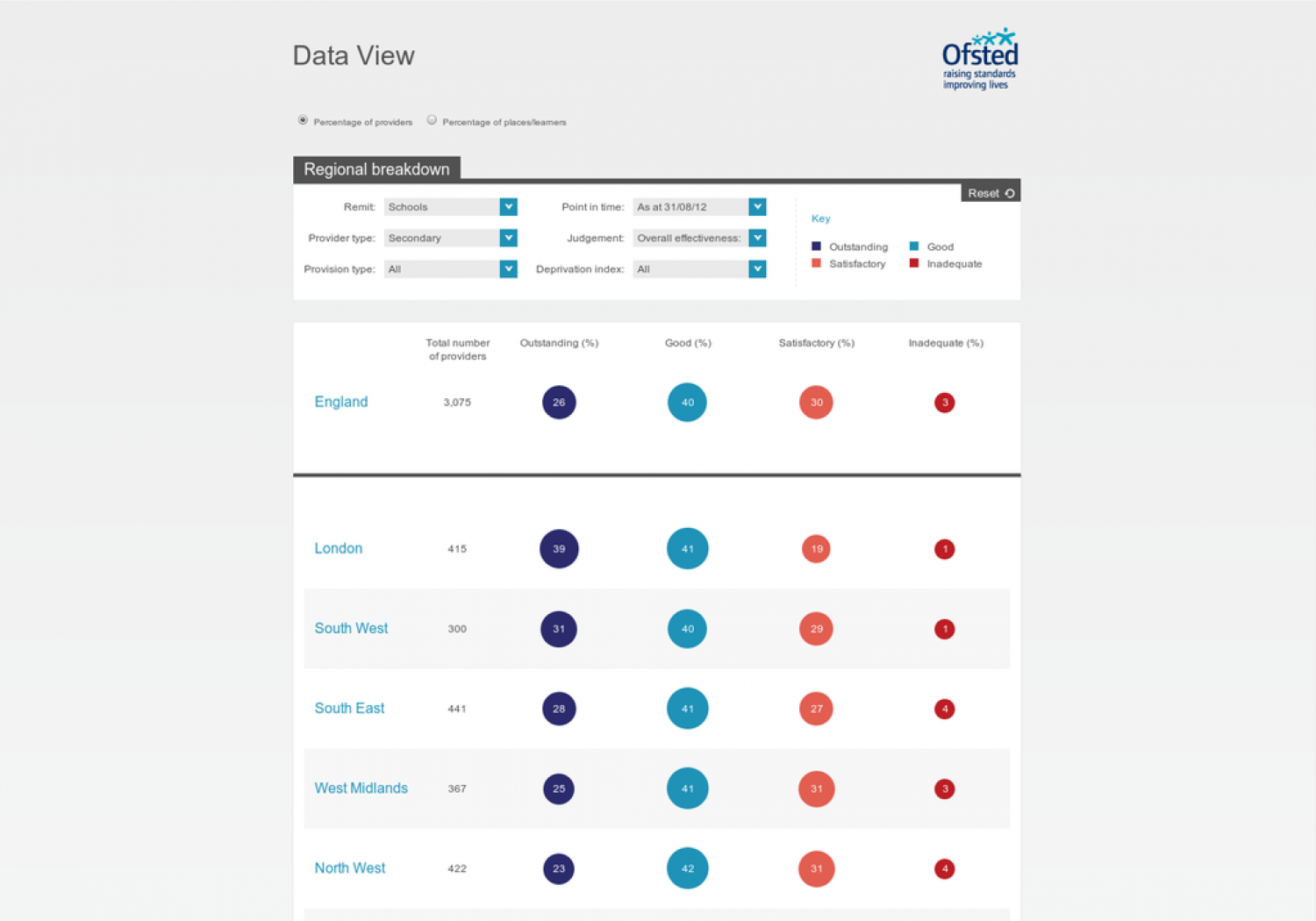 Ofsted Data View Infographic