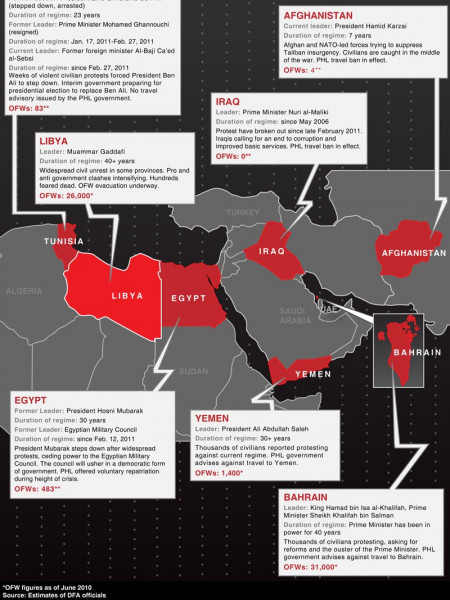 OFWs of Countries in Turmoil Infographic