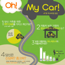 Oh! My CAR!!  Infographic