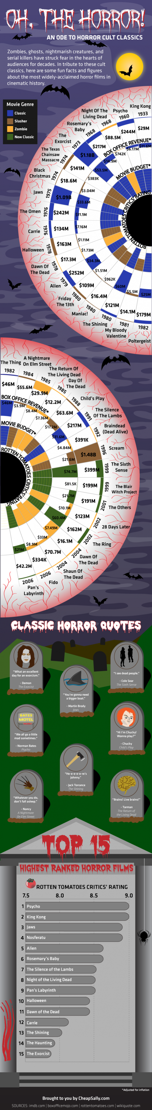 oh the horror an ode to horror cult classics 50290d619fb35 w587 Need info on horror films, why not check out this infographic