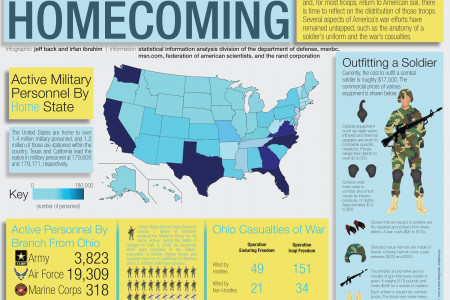 Operation: Homecoming Infographic