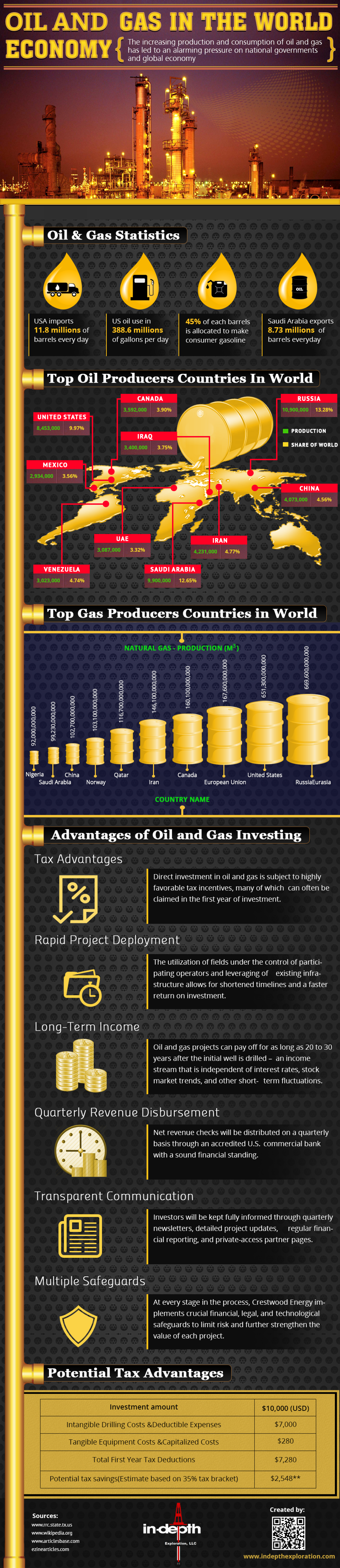 Oil And Gas In The World Economy Infographic Infographic