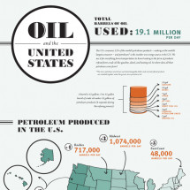 Oil and the United States Infographic