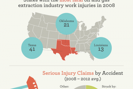 Oil Field Accidents in Oklahoma Infographic