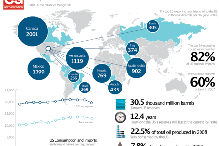Oil Imports to the U.S. Infographic