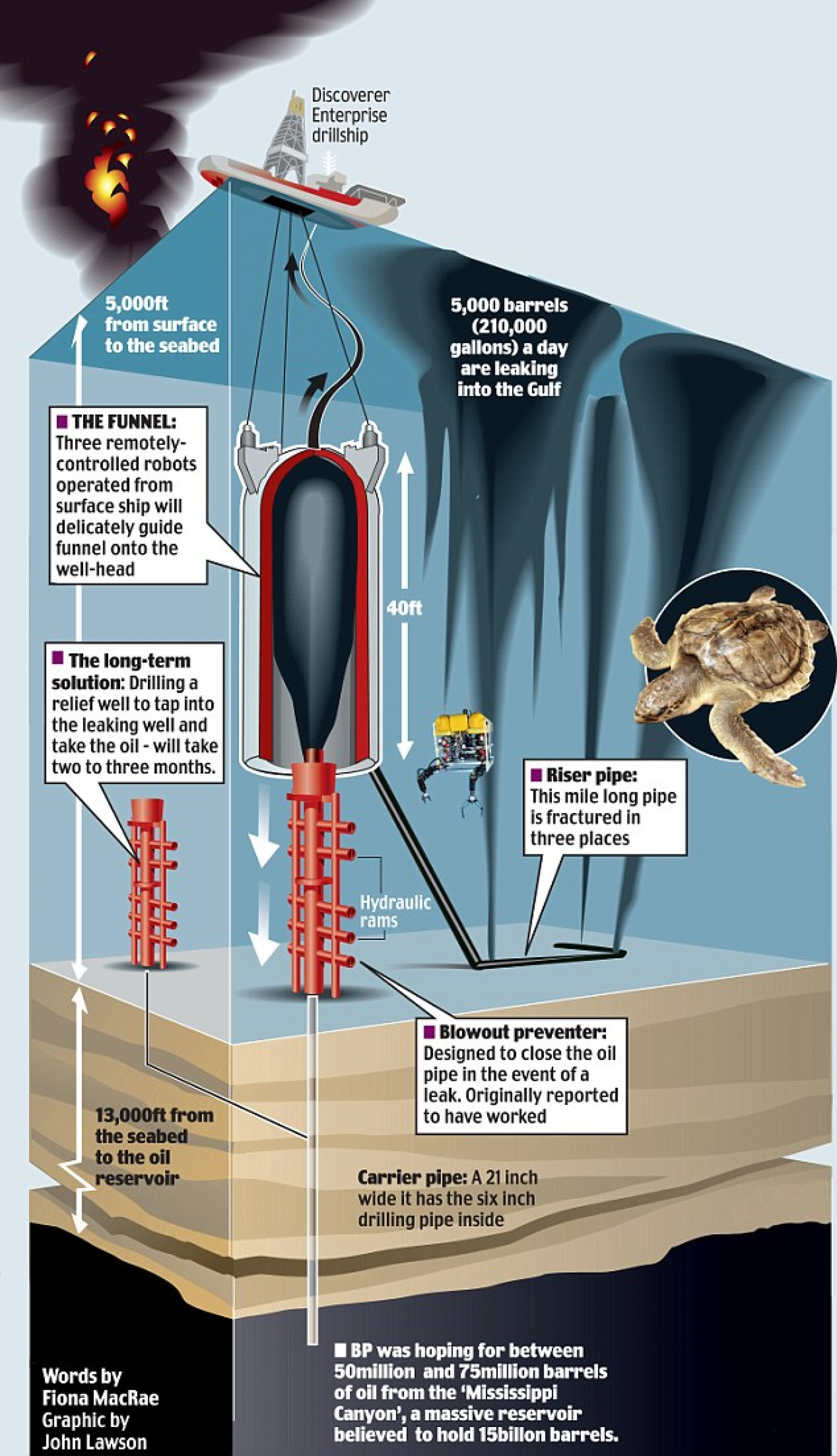 Oil Spill – The Deepwater Horizon Disaster Infographic