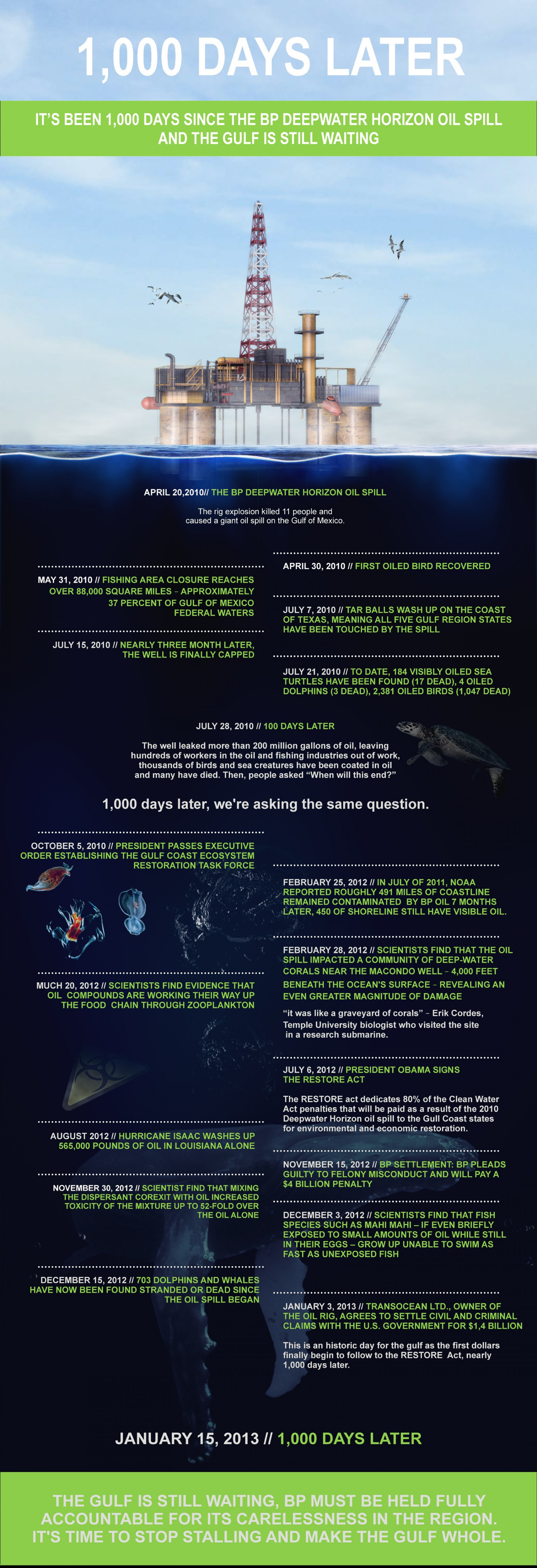 Oil spill Infographic