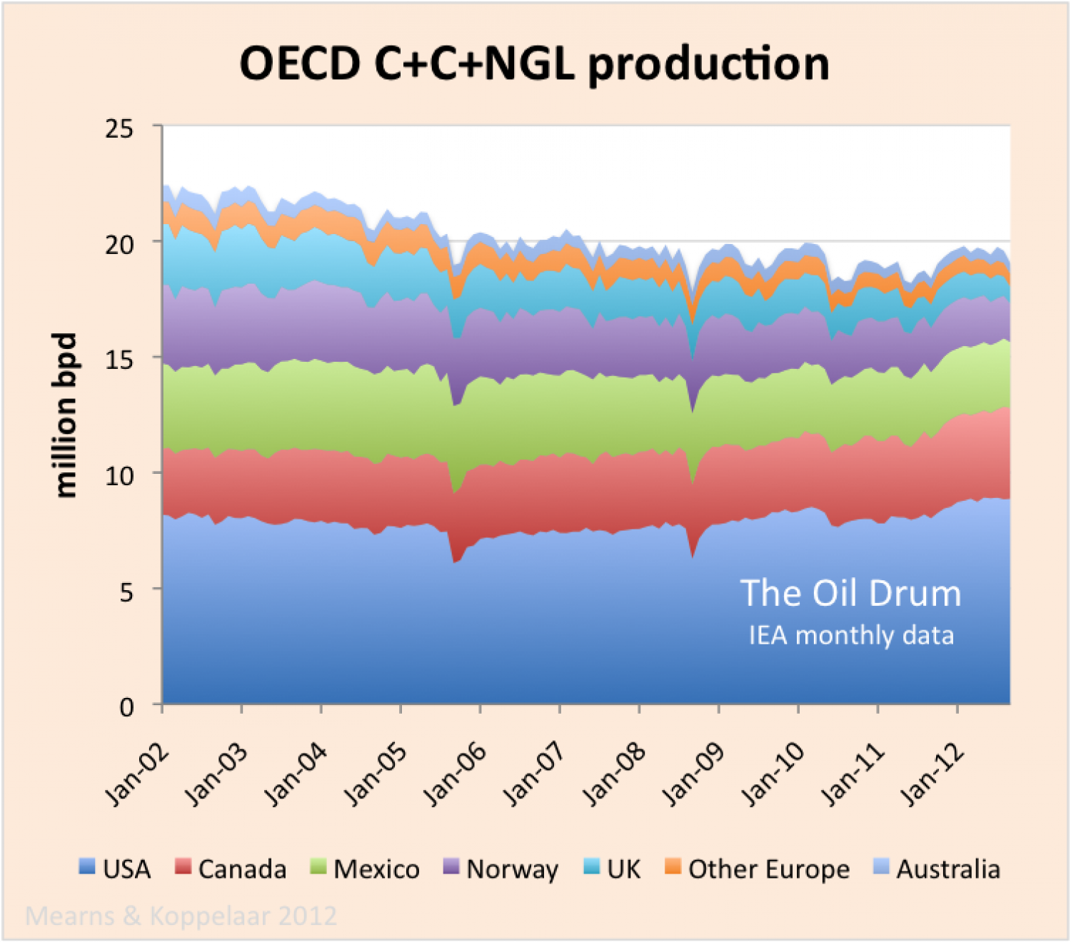 Oil Watch - OECD Oil Production (IEA) Infographic
