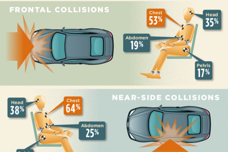 Oklahoma Car Accident Injuries and Statistics Infographic