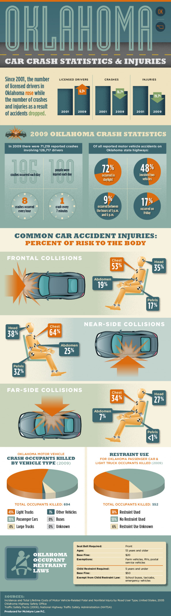 Oklahoma Car Crash Statistics and Injuries Infographic