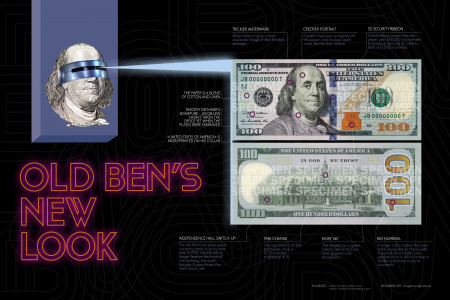 What's New in a Fresh $100 Bill? Infographic