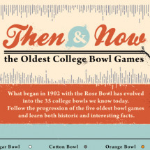 Oldest College Bowl Games Infographic