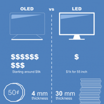 OLED vs LED TV differences Infographic