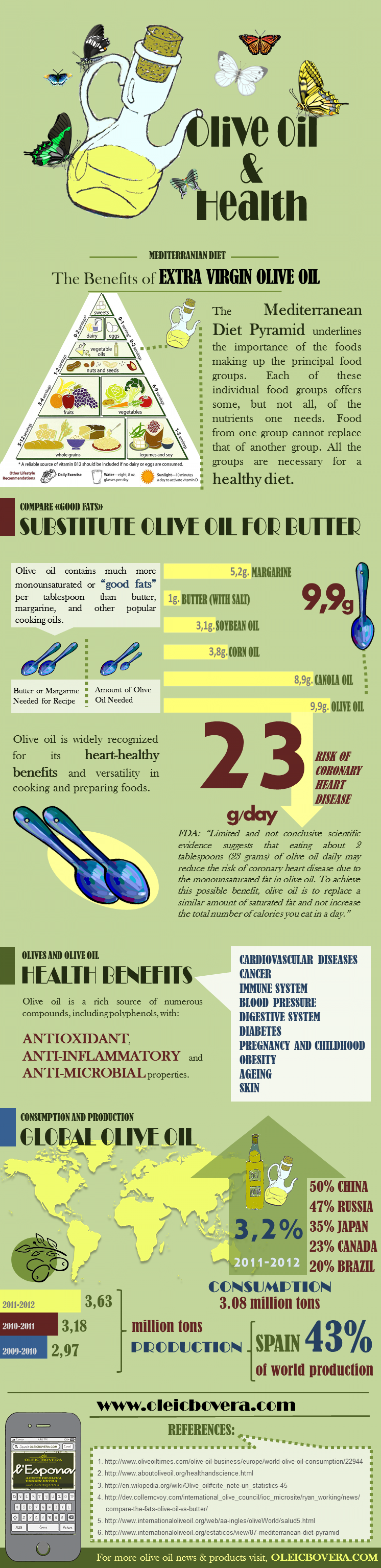 Oleic Bovera Infographic