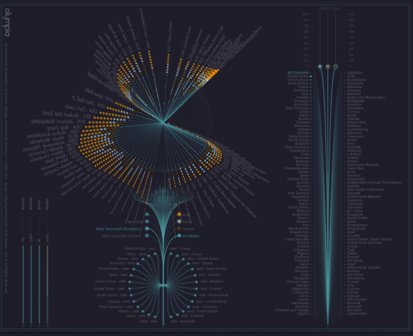 Olympia: An Interactive Visualization of Modern Olympics Infographic