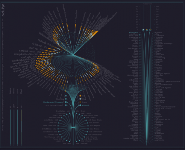 Olympia: An Interactive Visualization of Modern Olympics