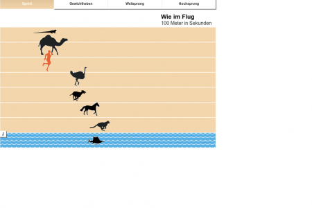 Olympia der Tiere Infographic