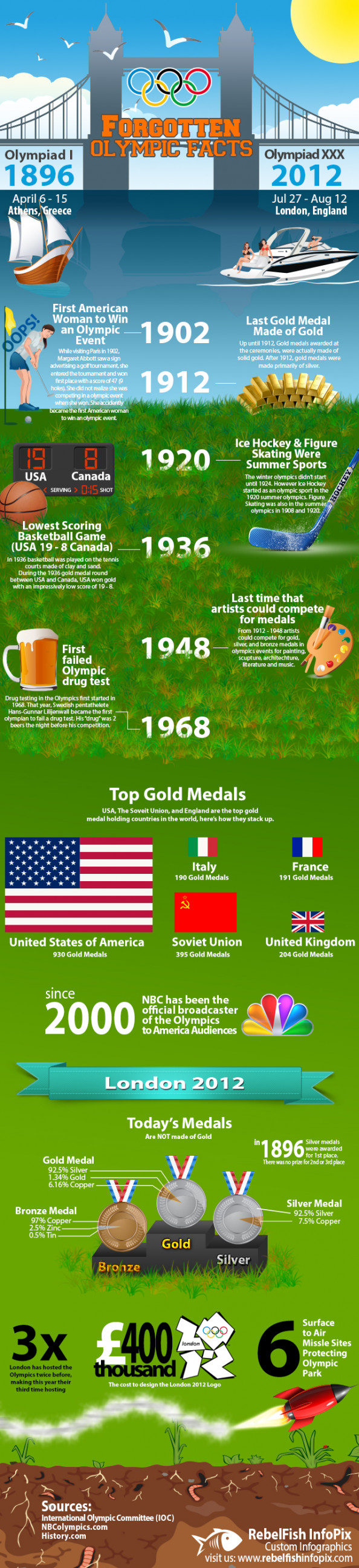 Olympic facts forgotten  Infographic