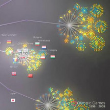 Olympic games 1896 — 2008. Gource. Infographic