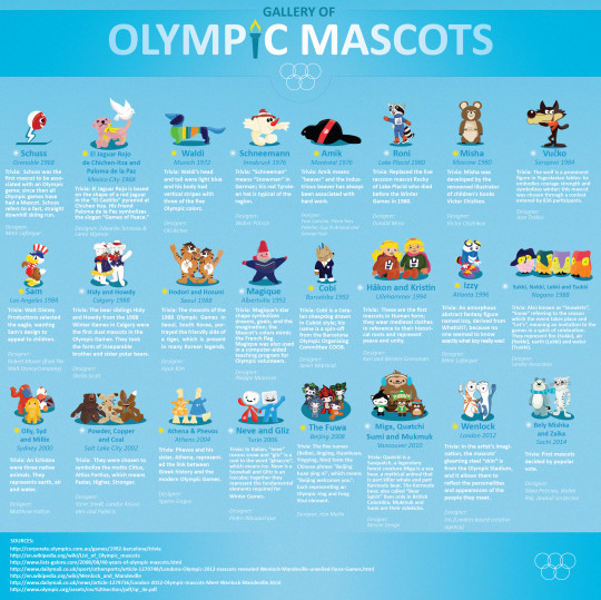 Olympic Mascots: Grenoble 1968 - Sochi Winter Olympics 2014