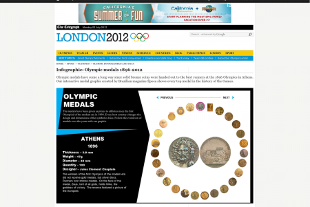 Olympic medals 1896-2012 Infographic