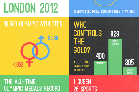 OLYMPIC NUMBERS Infographic