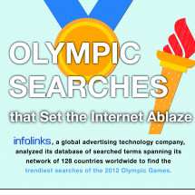 Olympic Searches Setting the Internet Ablaze Infographic